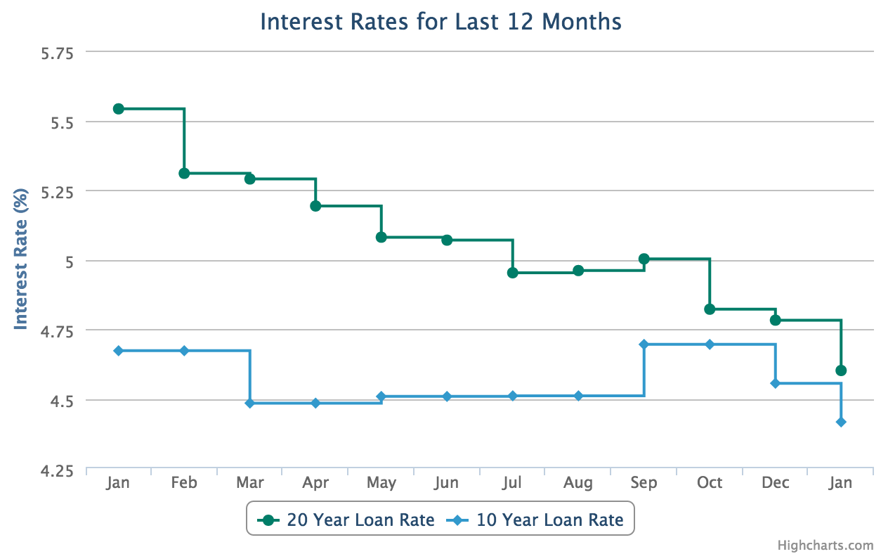 SBA Loan Rates