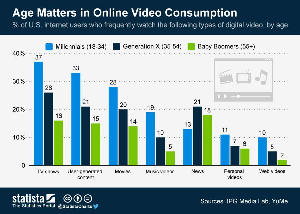 Age matters in online video consumption