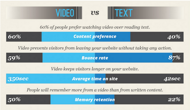 video increases engagement