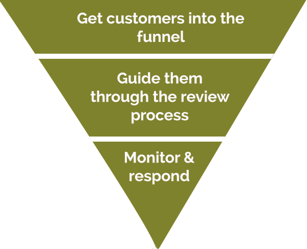 online review funnel
