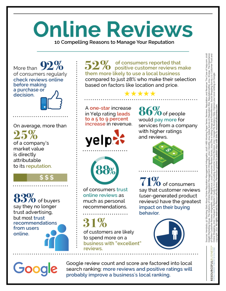 Online Reviews: 10 Compelling Reasons to Manage Your Reputation