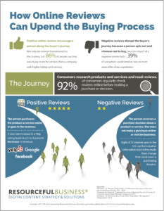 How Online Reviews Can Upend the Buying Process
