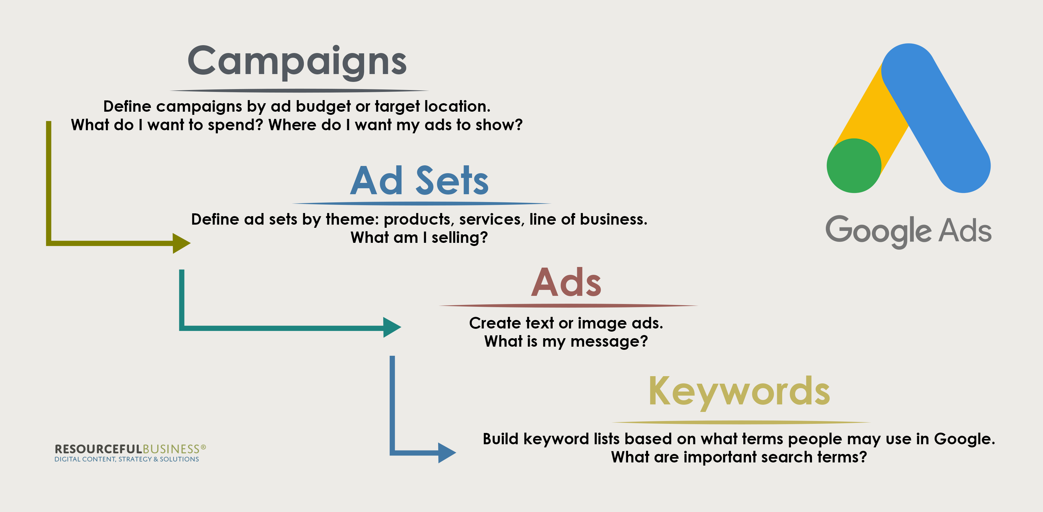structure of a Google Ads campaign