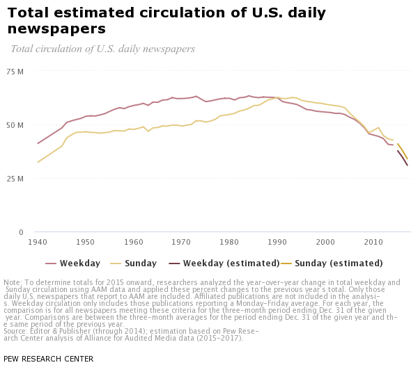 PEW Research Center estimated newspaper circulations